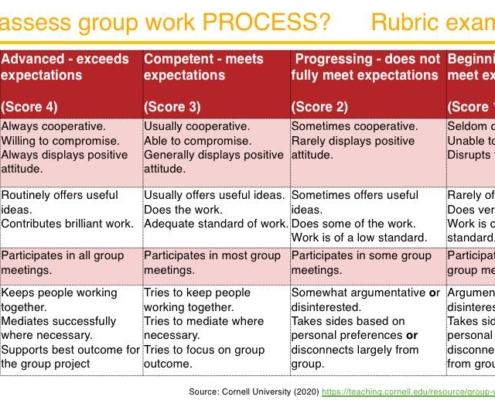 Teamwork assessment rubric